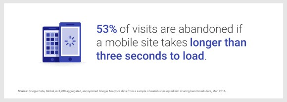 53% of visits are abandoned if sites take longer than 3 seconds to load