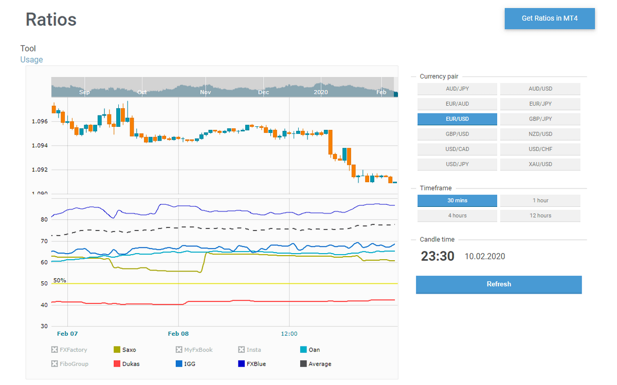 How to analyze market sentiment with Ratios tool | FXSSI - Forex Sentiment Board