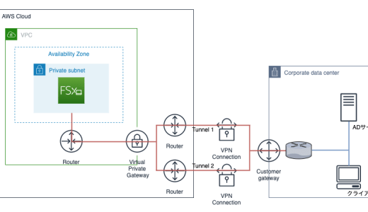 AWSのマネージメントファイルサーバ FSx for Windowsを構築してみる