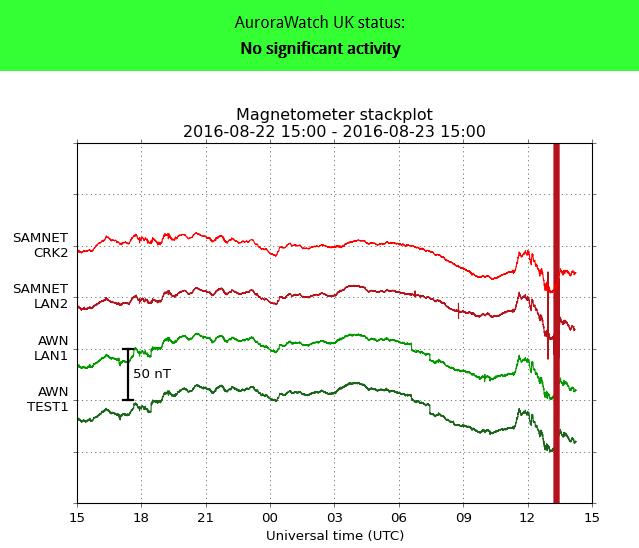 Red alert cancelled. Data spike at LAN2 creates false alert.