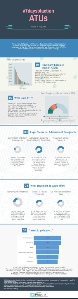 ATU Facts and Figures