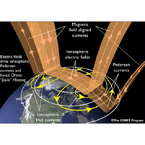 Space weather at mid-latitudes: climatology, dynamics and drivers of atmospheric Joule heating