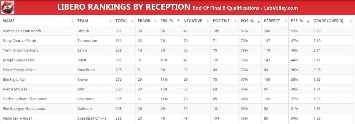 top-receivers---liberos