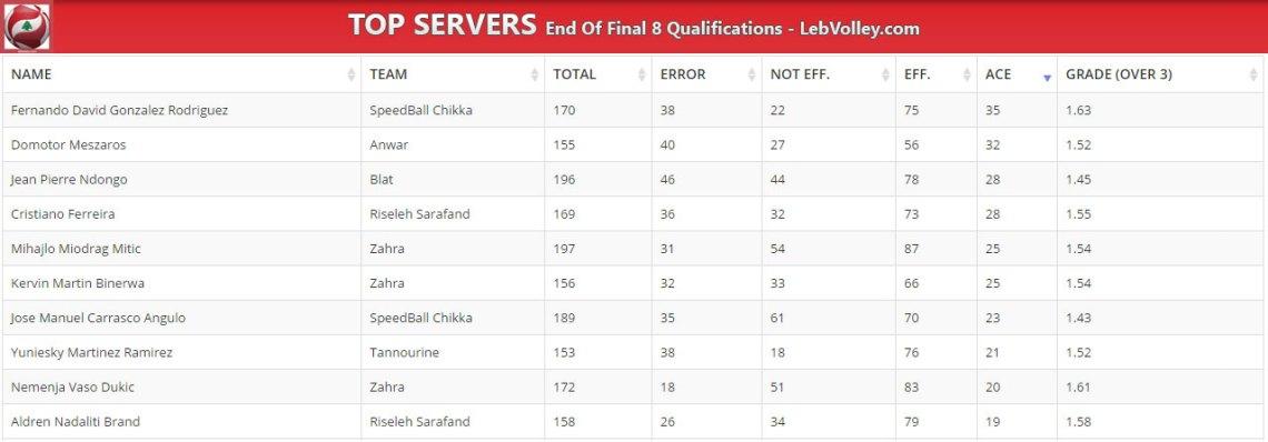 top-servers