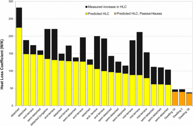 Measured versus the predicted heat loss coefficient (HLC) of the new-build co-heating database