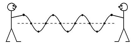 Transverse Waves – L.R. Ingersoll Physics Museum – UW–Madison