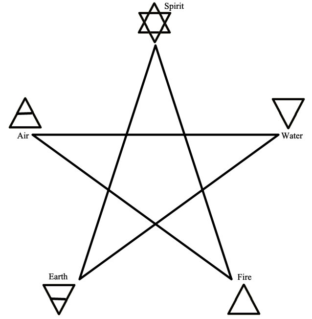 Seekers and Guides: The Purpose of Your Altar Pentacle