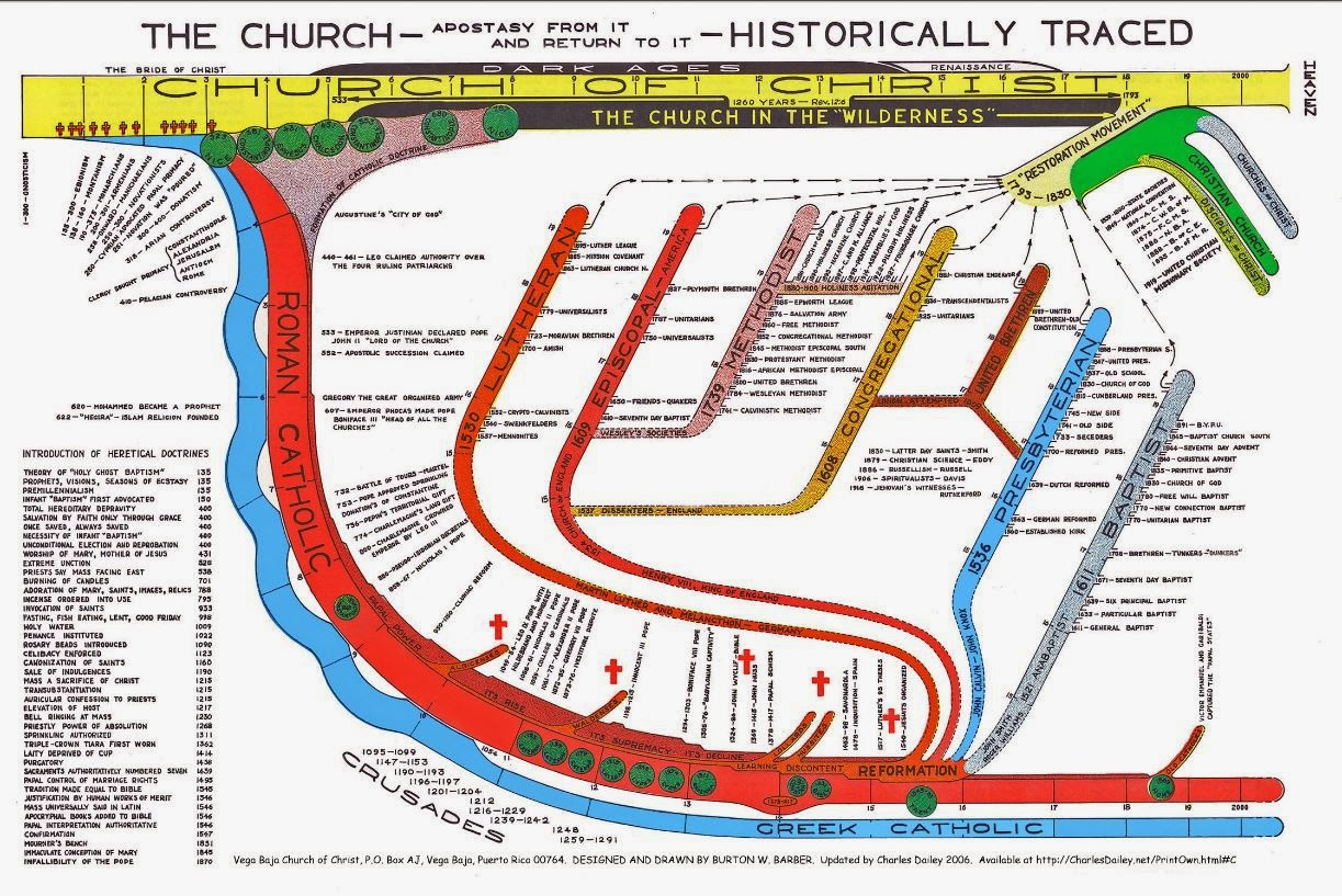 religion tree diagram solar controller wiring panel charge anonymerfo wow i belonged to the true christian church