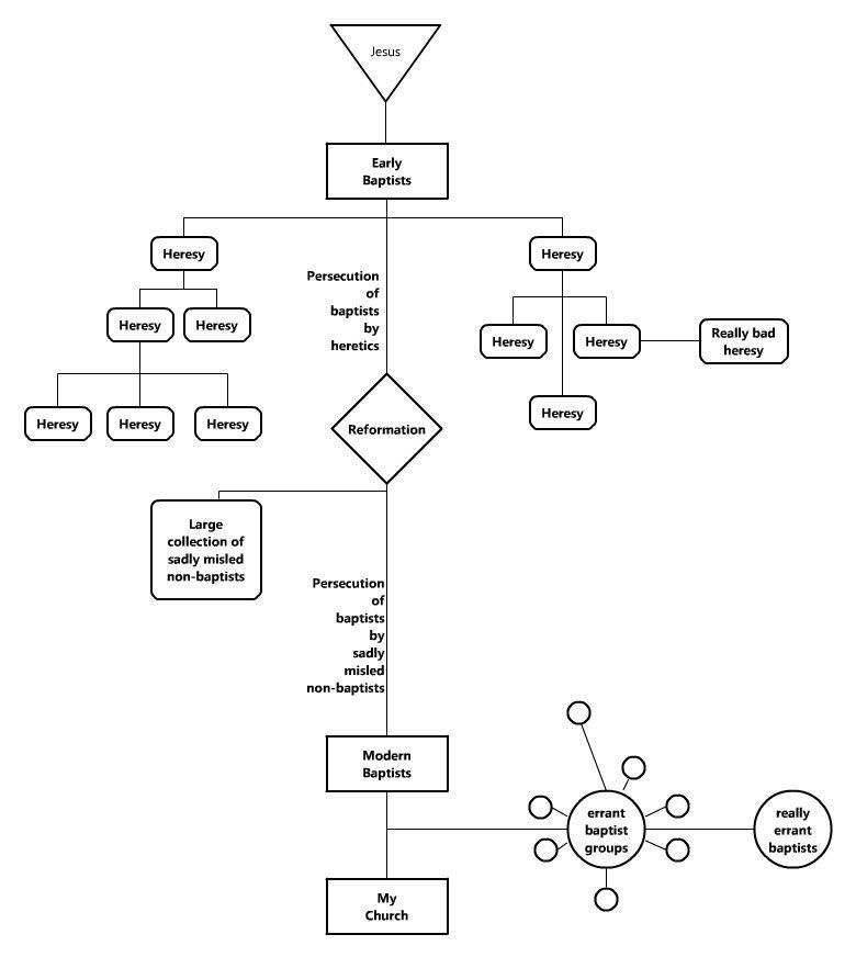 Exploring Our Matrix  The Blog of Dr James F McGrath