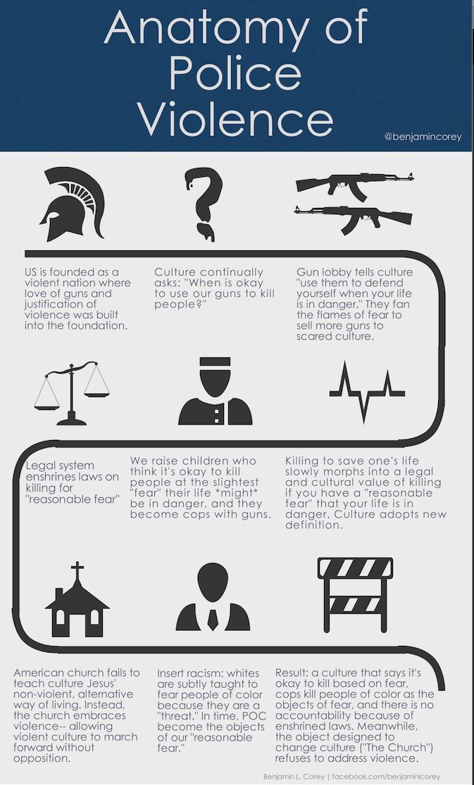 Anatomy of police violence