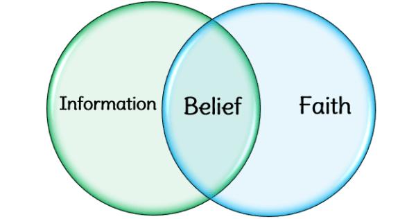 Image result for belief
