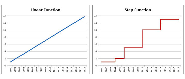 Step Functions And Loads Of Bricks
