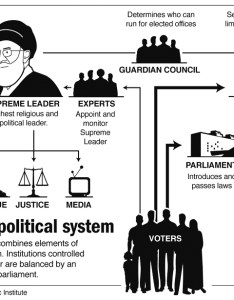 how iran political system works infographic ndi also why iranian politics is so hard to understand kaveh mousavi rh patheos