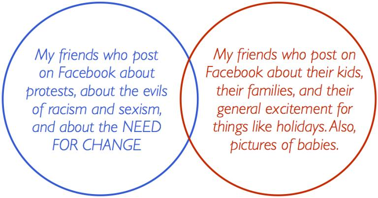 needs and wants venn diagram nuheat thermostat wiring the great divide why activism tradition to work connor wood if we actually want change world overlap in this