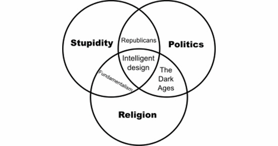 Why Specificity In Intelligent Design Is Useless