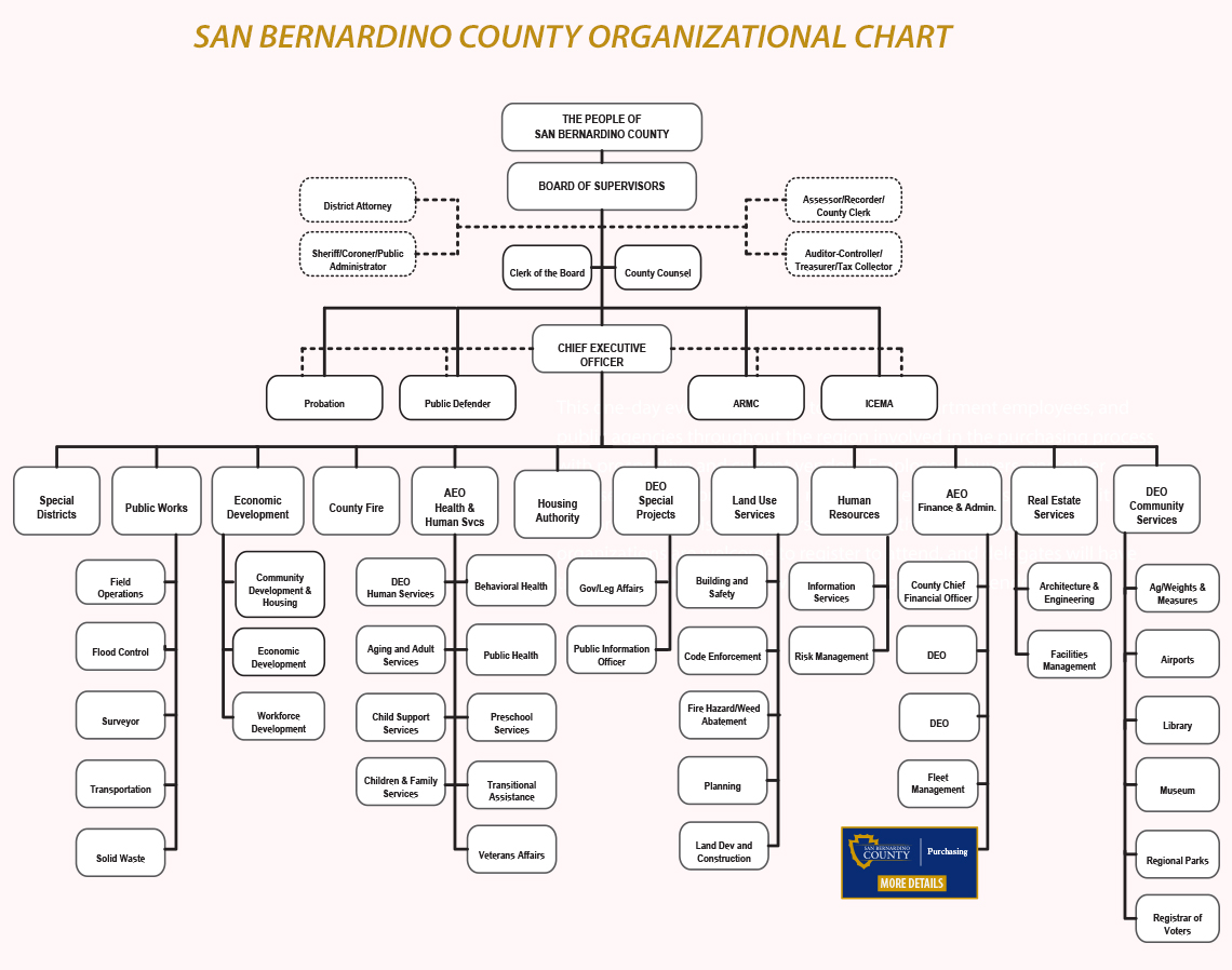 San Bernardino County Organizational Chart
