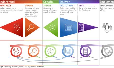 Design Thinking – eine Denkweise und ein systematischer Prozess