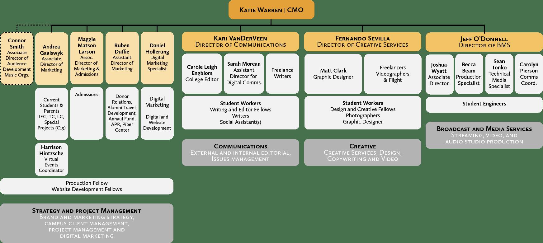 Marketing Team Structure