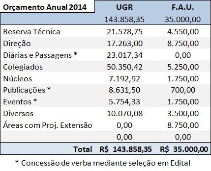 Orçamento 2014