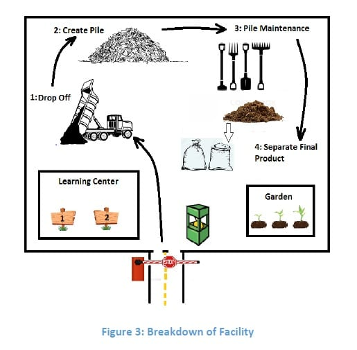 Assessment of the Feasibility of a Composting Facility for