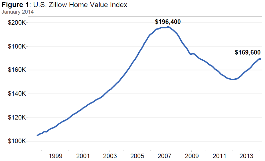 January Data: More Inventory, Slower Home Value