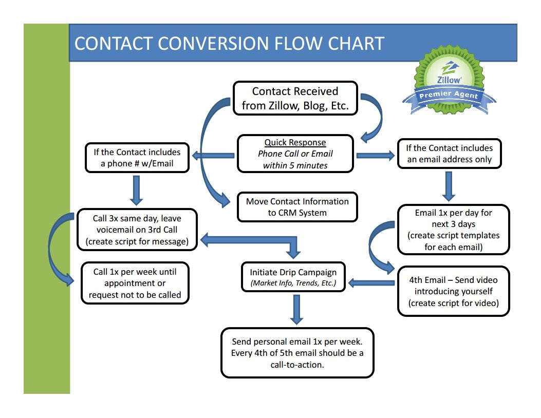 crm process flow diagram ge powermark gold load center wiring flowchart in word