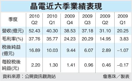 晶電Q3毛利率 上看40% | 光電大未來 - 光電產業新聞整理
