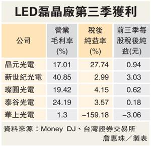 新世紀 獲LED光源訂單 | 光電大未來 - 光電產業新聞整理