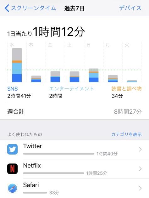 iPhoneのスクリーンタイム画面