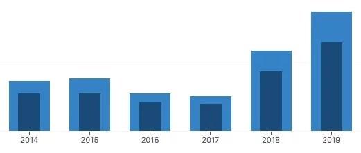 年次のアクセス数のグラフ