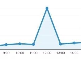 アクセス解析のグラフ