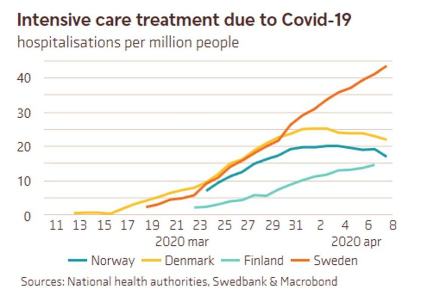 Graph showing intensive care hospitalizations per million people in Sweden vs neighbors