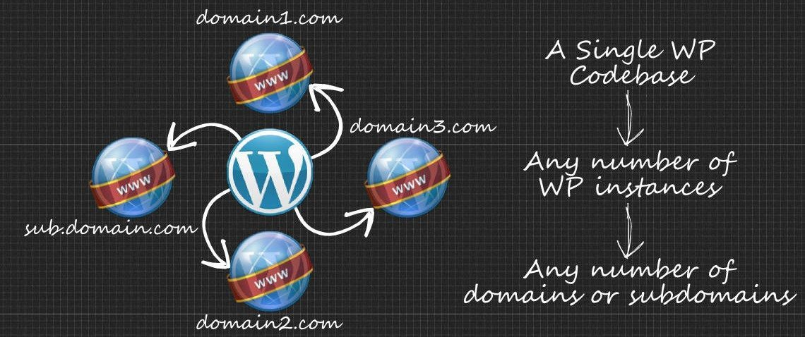 Buy, sell and map domains with WordPress Multisite
