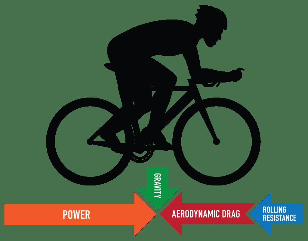 Understanding Rolling Resistance