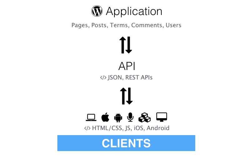 WordPress Clients