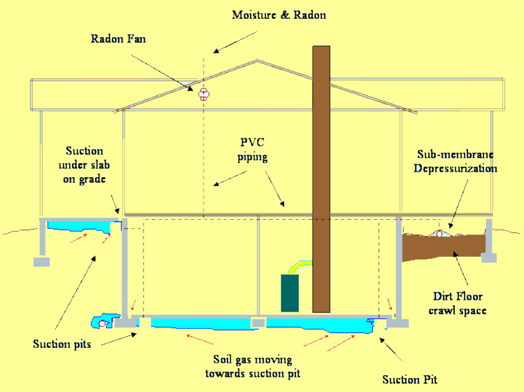 reducing radon fan system noise and