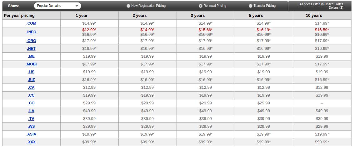Godaddy domain name renewal pricing
