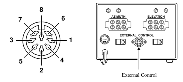 External Control Diagram