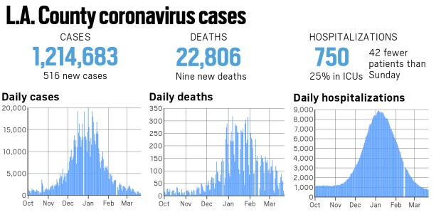 Coronavirus: L.A. County reported 516 new cases and nine new deaths as of March 22