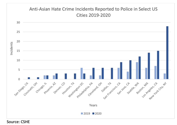 LA County seeks to expand anti-hate response network as incidents mount against Asian Americans