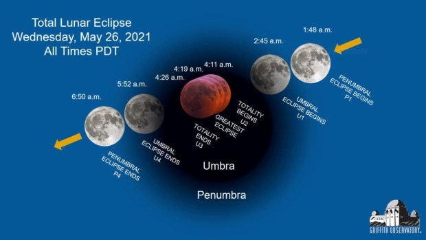 Lunar eclipse will have Southern California's eyes turning to the skies early Wednesday
