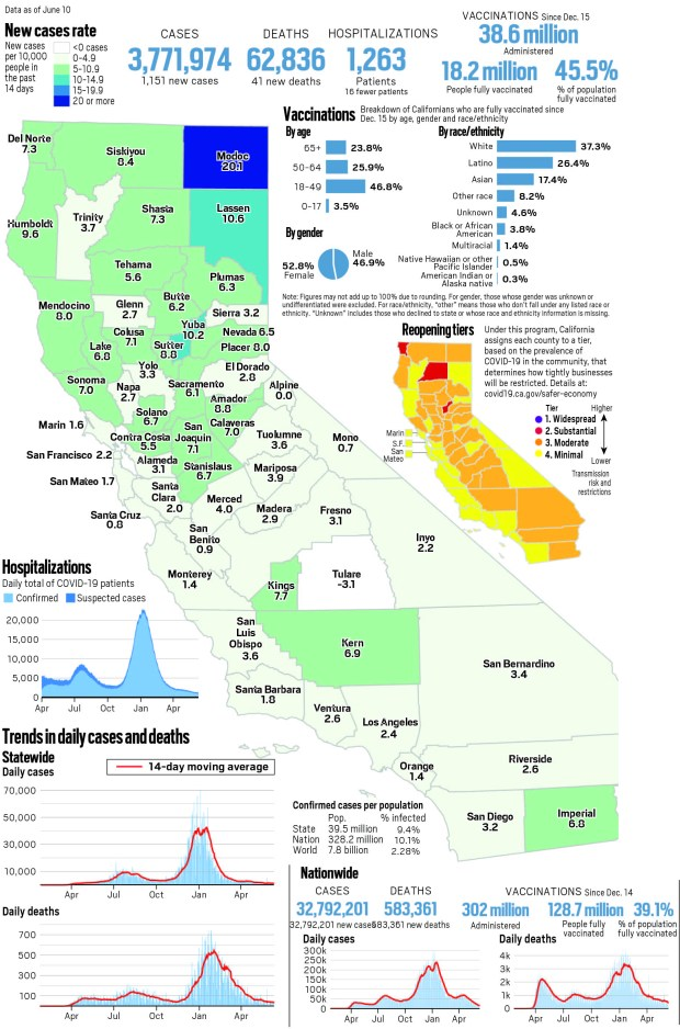 Coronavirus tracker: California reported 1,151 new cases and 41 new deaths, June 11