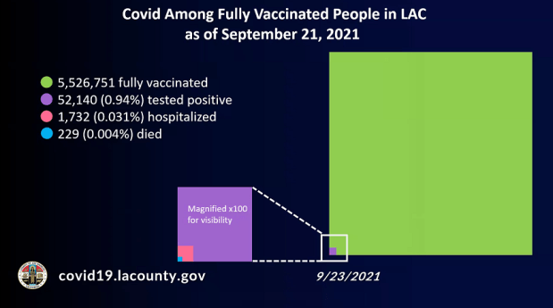 LA County says COVID-19 booster shots ready to go on CDC's imminent final approval