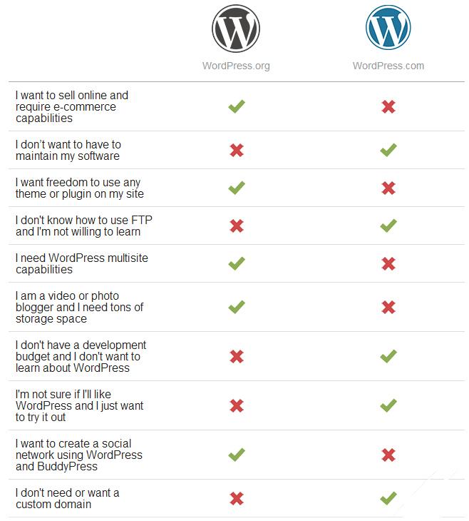 wordpress.org-vs-wordpress.com