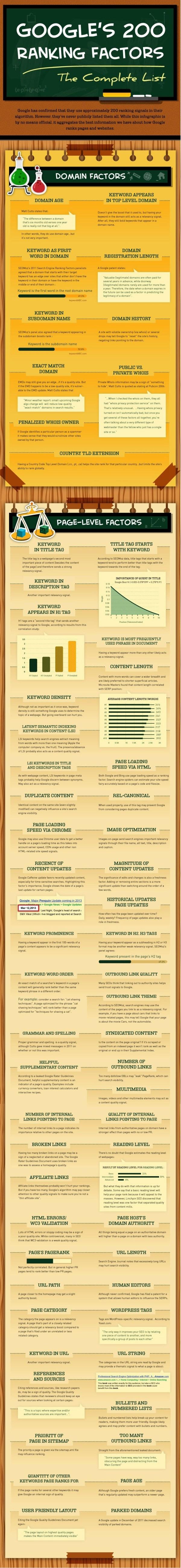 google-ranking-factors-1