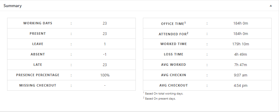 Improved WordPress Attendance Management System