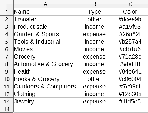 Import Categories - WP Ever Accounting