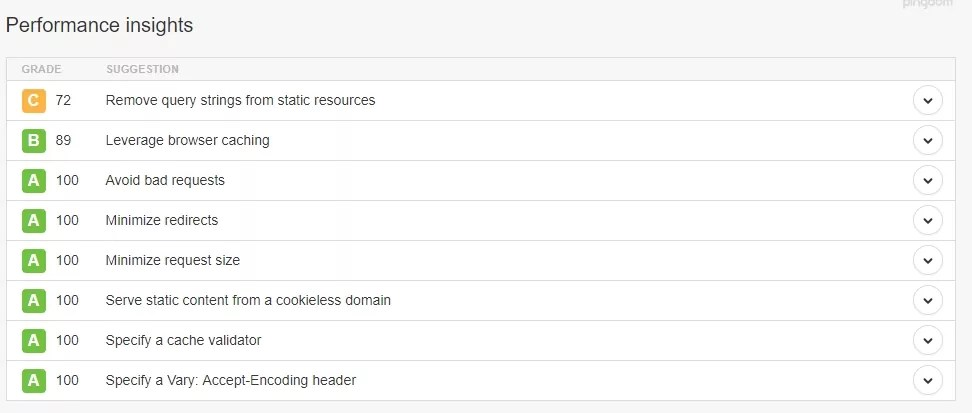 Leverage browser caching wordpress in htaccess file