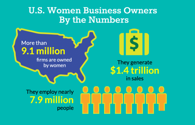 women owned businesses statistics