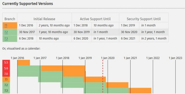 php-versions-and-support-timeline